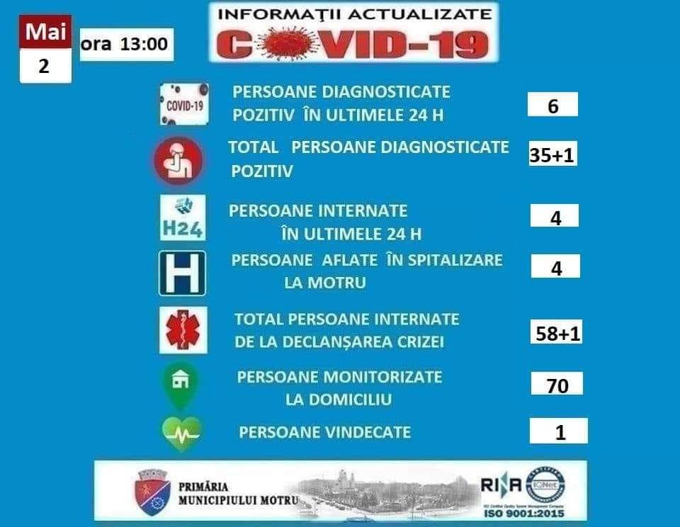 ȘASE cazuri NOI, pacienți diagnosticați cu COVID-19, MOTRU